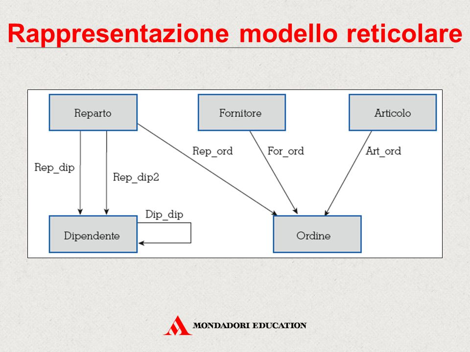 Rappresentazione modello reticolare