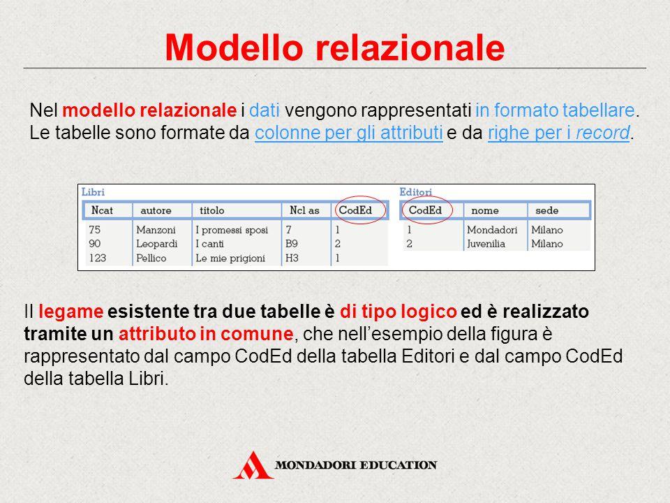 Modello relazionale Nel modello relazionale i dati vengono rappresentati in formato tabellare.