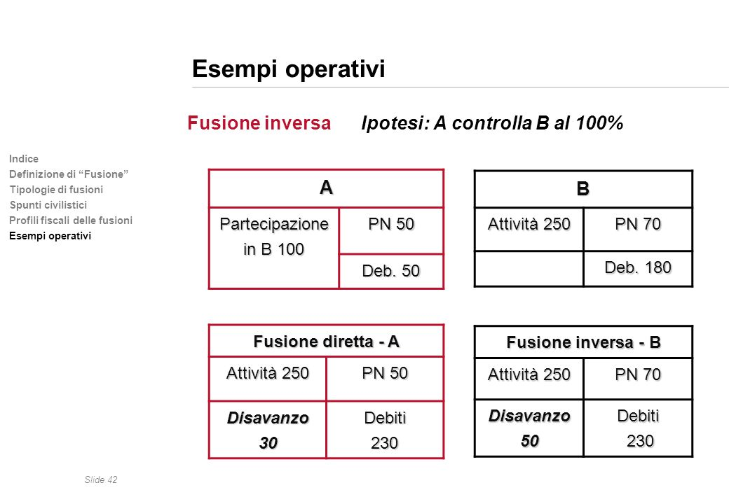 Esempi operativi B A Fusione inversa Ipotesi: A controlla B al 100%