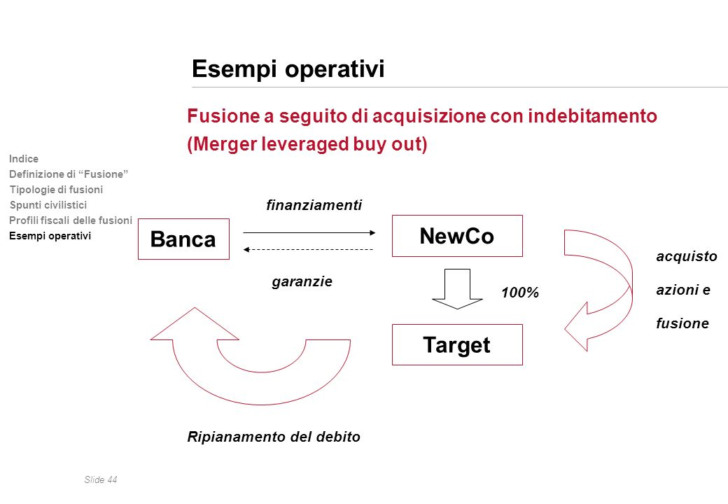 Esempi operativi NewCo Banca Target (Merger leveraged buy out)