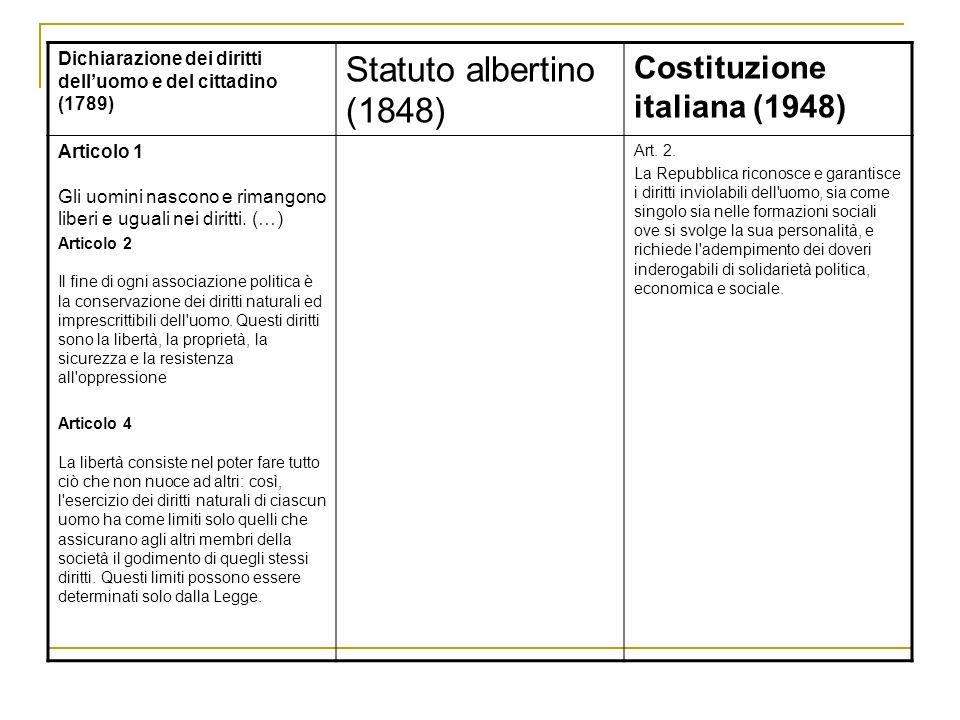 Statuto albertino (1848) Costituzione italiana (1948)