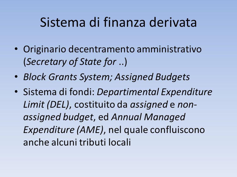 Sistema di finanza derivata