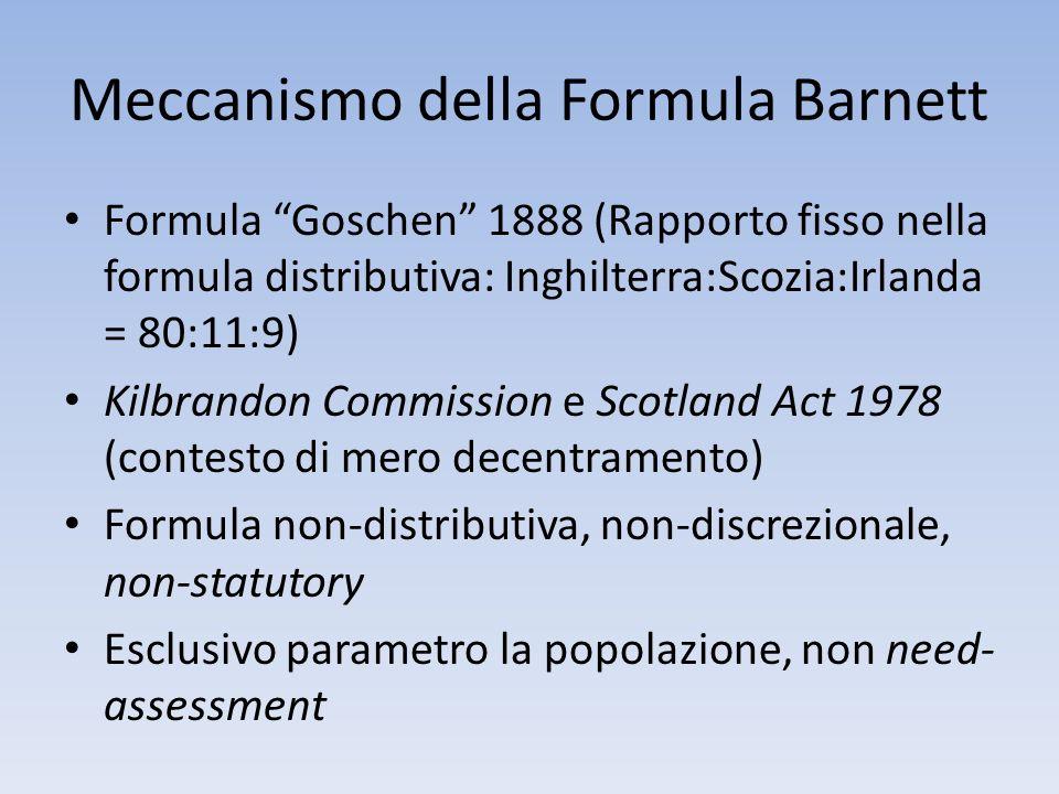 Meccanismo della Formula Barnett