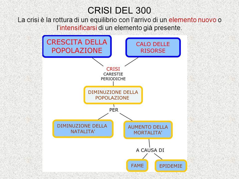 CRISI DEL 300 La crisi è la rottura di un equilibrio con l'arrivo di un elemento nuovo o l'intensificarsi di un elemento già presente.