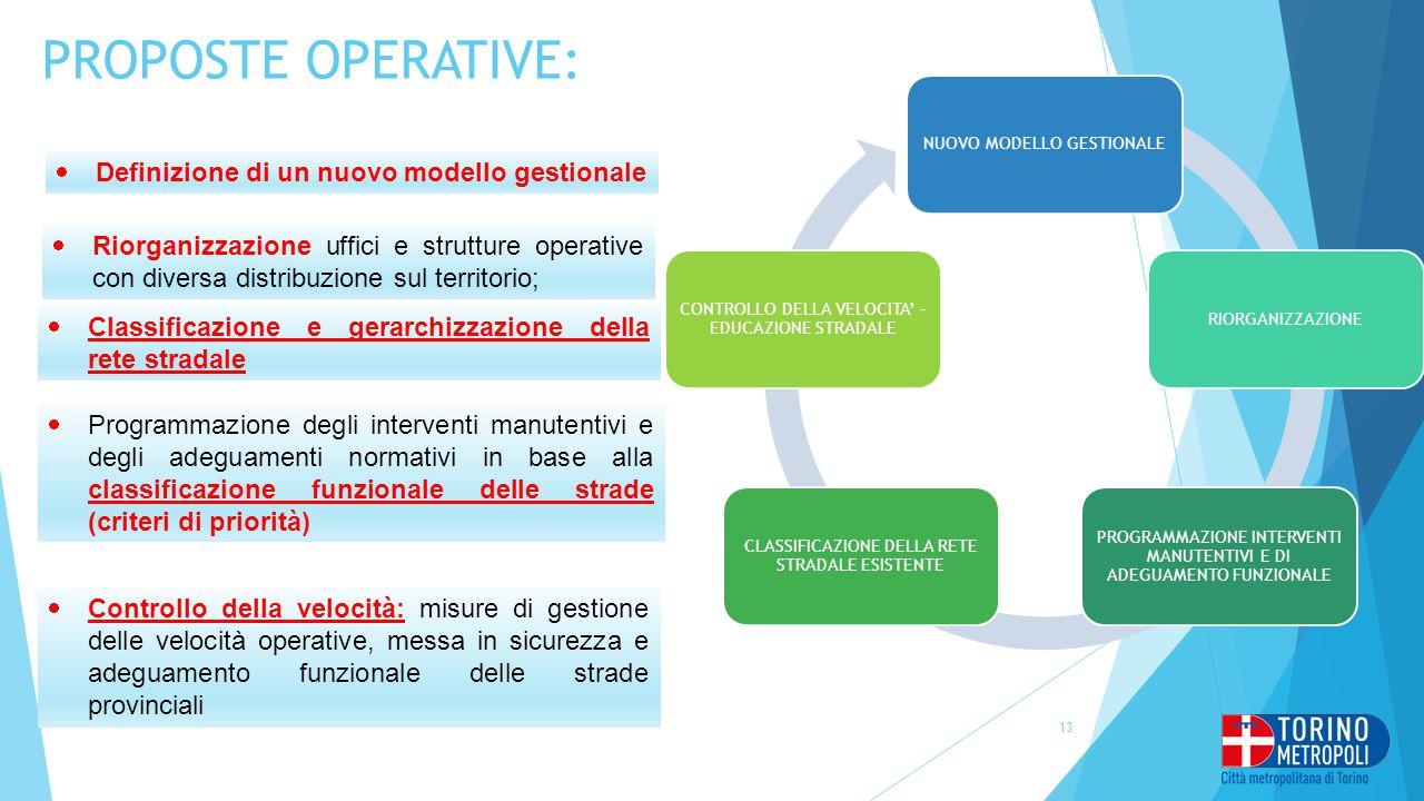 PROPOSTE OPERATIVE: Definizione di un nuovo modello gestionale