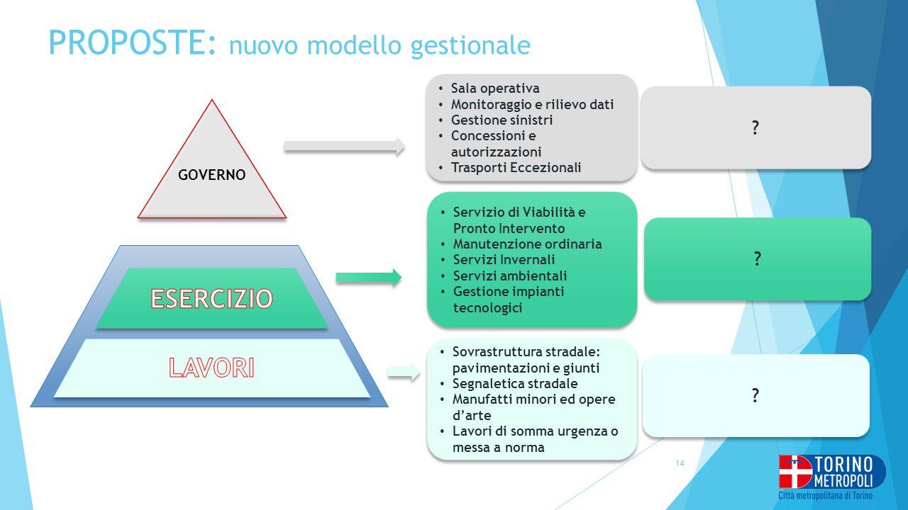 PROPOSTE: nuovo modello gestionale