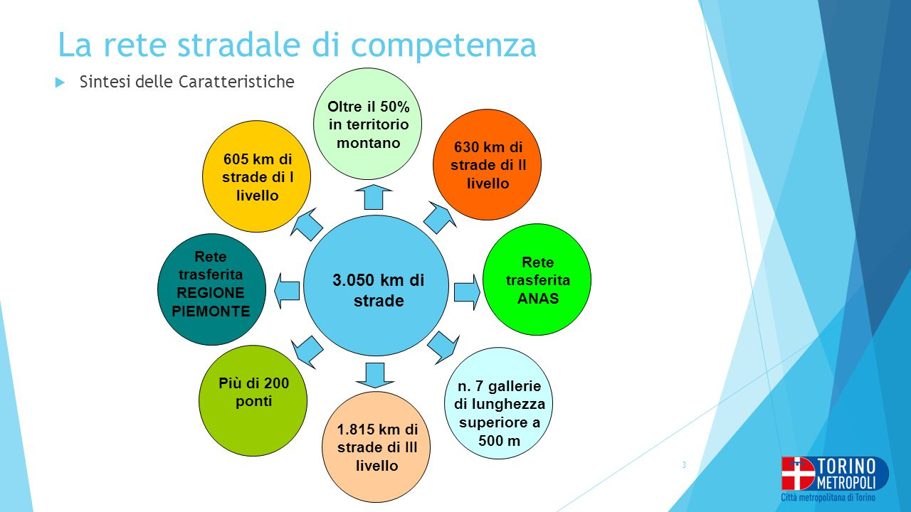 La rete stradale di competenza