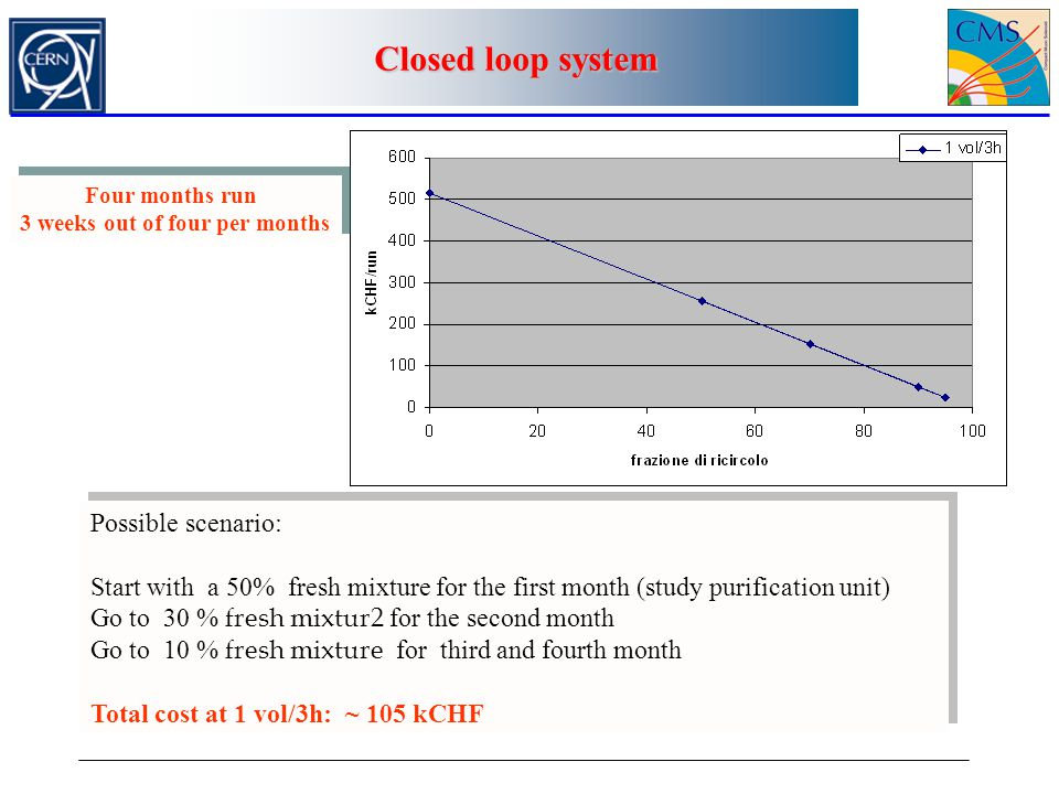 Closed loop system Possible scenario: