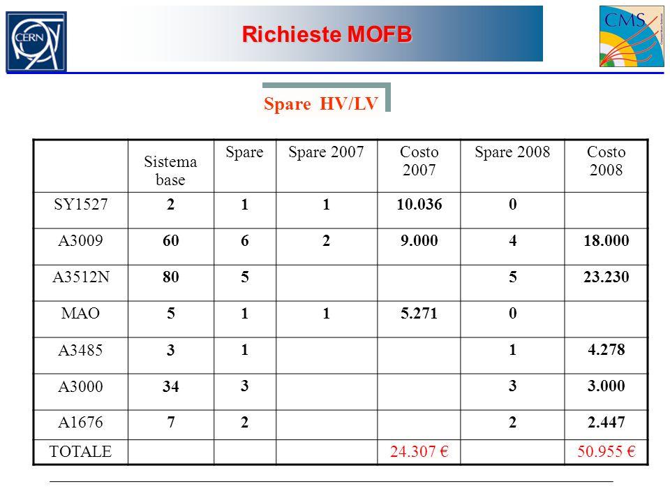 Richieste MOFB Spare HV/LV Sistema base Spare Spare 2007 Costo 2007