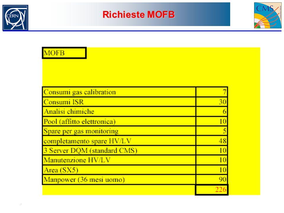 Richieste MOFB
