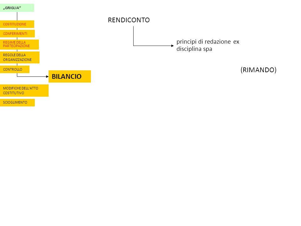 RENDICONTO (RIMANDO) BILANCIO principi di redazione ex disciplina spa