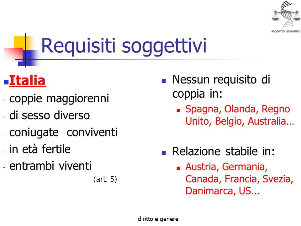 Requisiti soggettivi Italia Nessun requisito di coppia in: