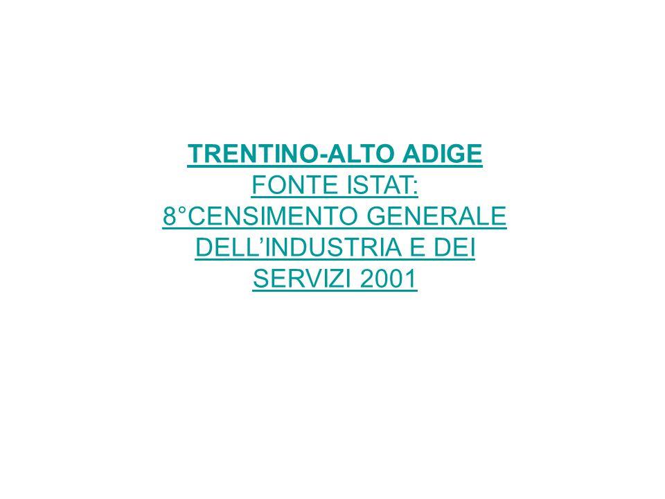 FONTE ISTAT: 8°CENSIMENTO GENERALE DELL'INDUSTRIA E DEI SERVIZI 2001