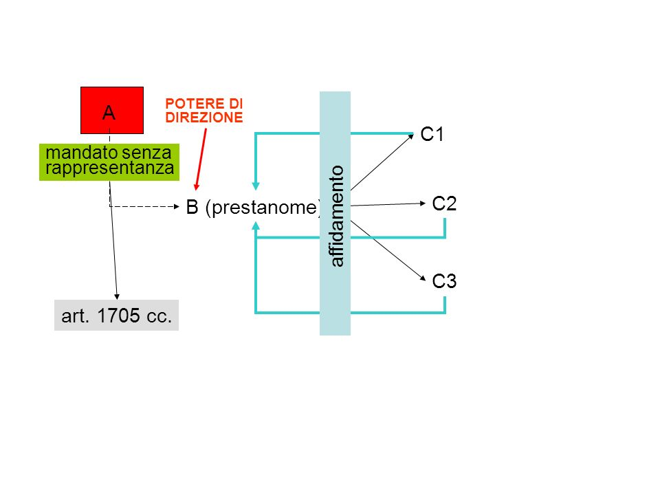 A C1 affidamento C2 B (prestanome) C3 art. 1705 cc.