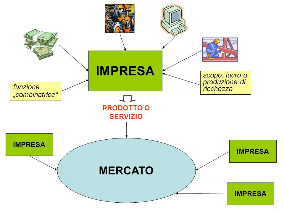 IMPRESA MERCATO scopo: lucro o produzione di ricchezza