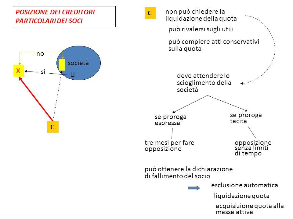 POSIZIONE DEI CREDITORI PARTICOLARI DEI SOCI