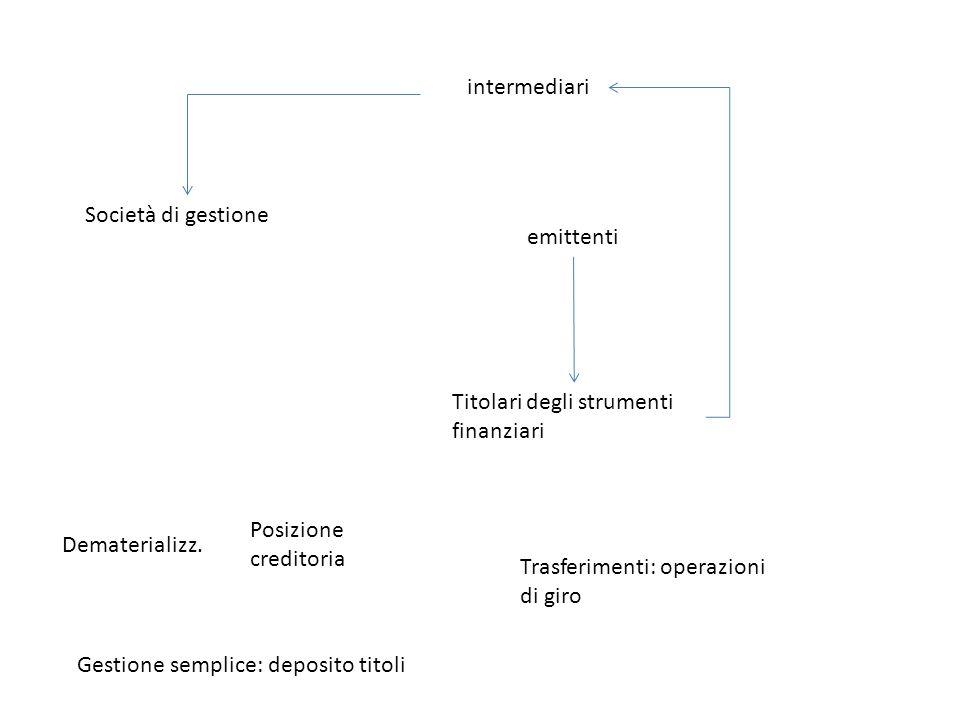intermediari Società di gestione. emittenti. Titolari degli strumenti finanziari. Posizione creditoria.
