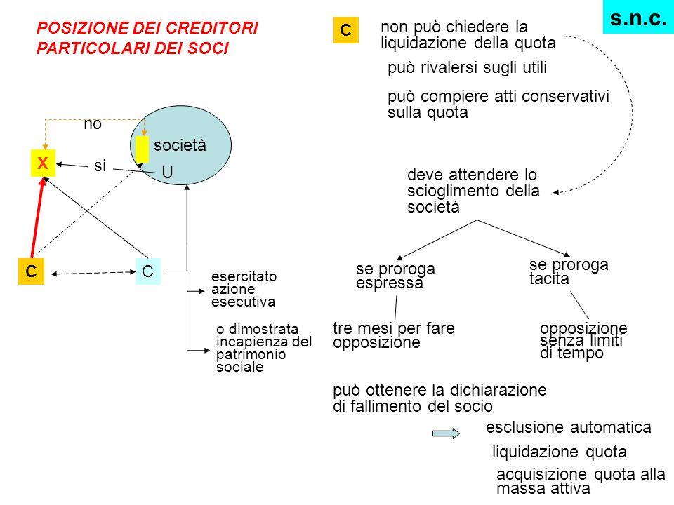 s.n.c. POSIZIONE DEI CREDITORI PARTICOLARI DEI SOCI C