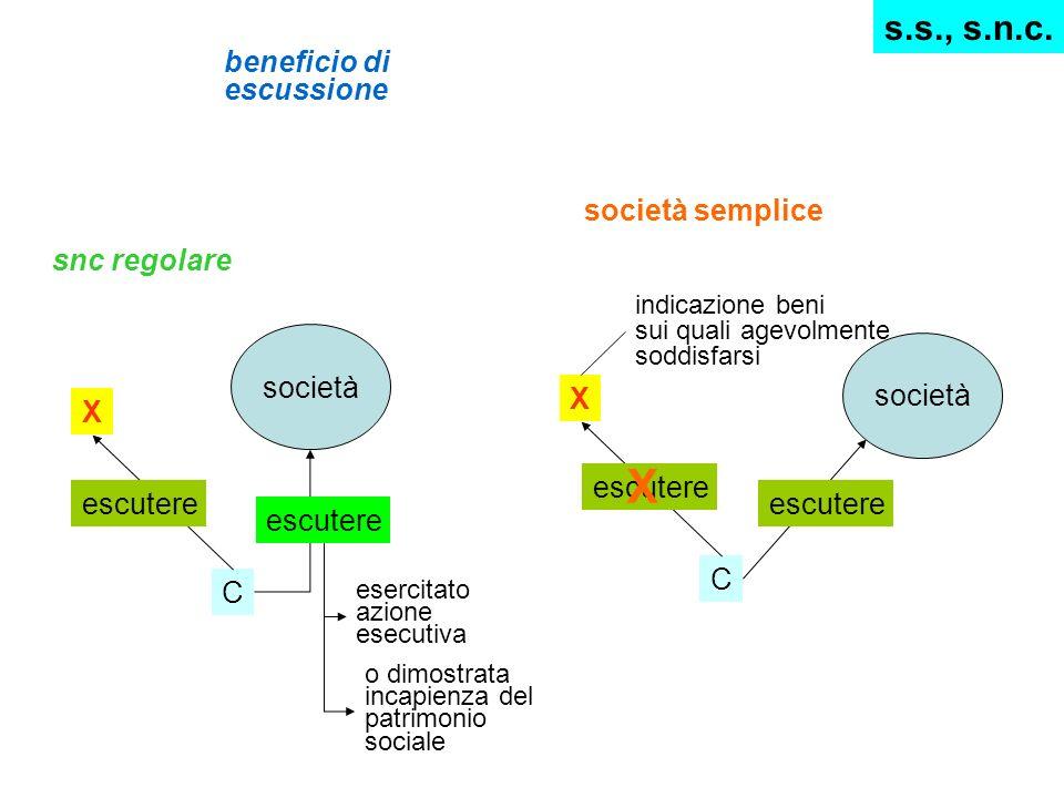 X s.s., s.n.c. beneficio di escussione società semplice snc regolare