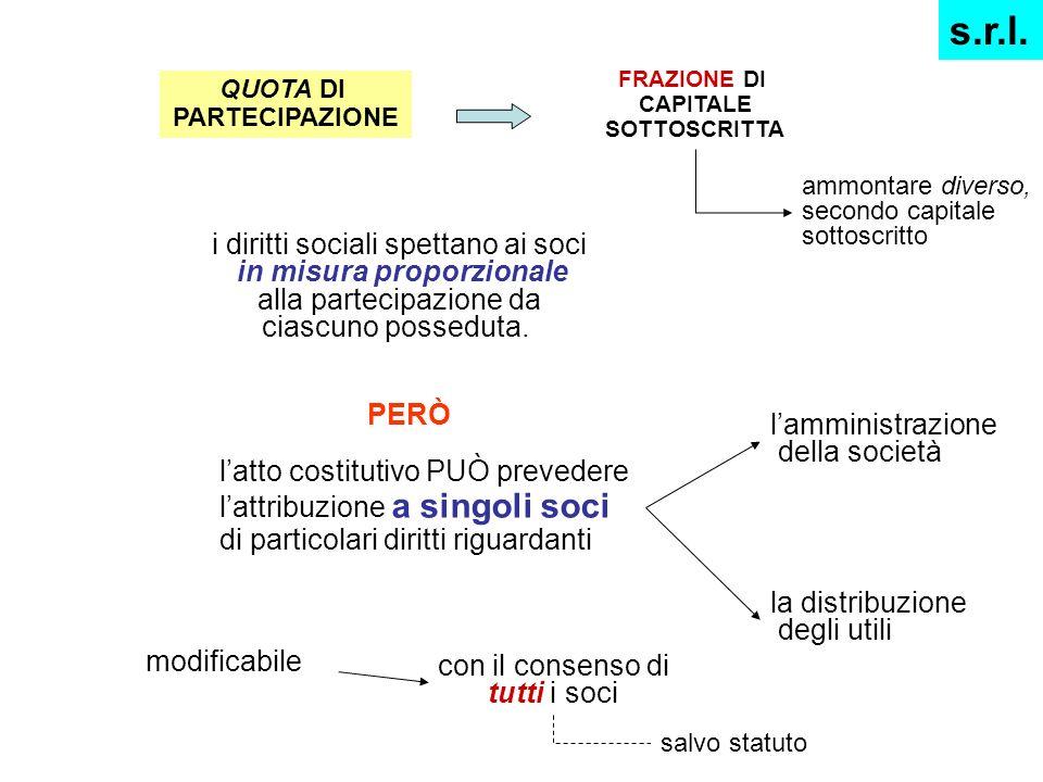 FRAZIONE DI CAPITALE SOTTOSCRITTA QUOTA DI PARTECIPAZIONE