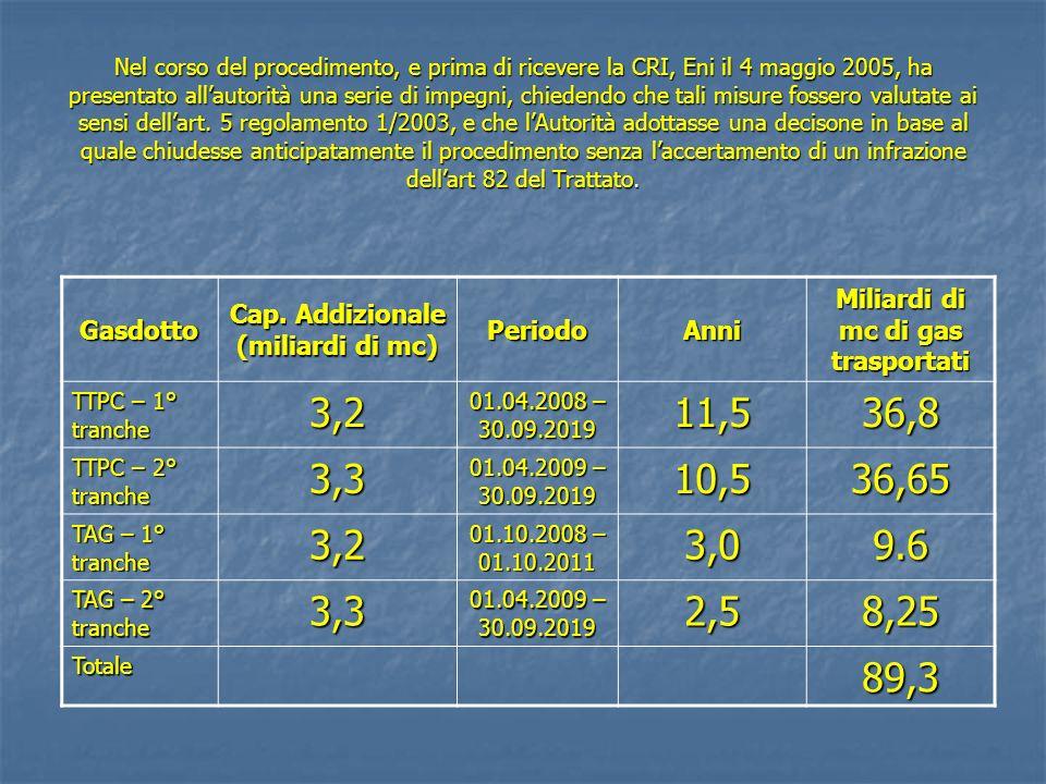Cap. Addizionale (miliardi di mc) Miliardi di mc di gas trasportati