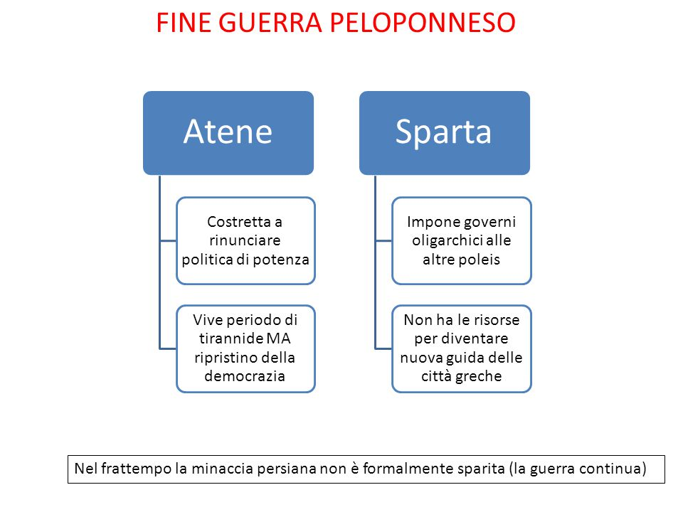 Atene Sparta FINE GUERRA PELOPONNESO