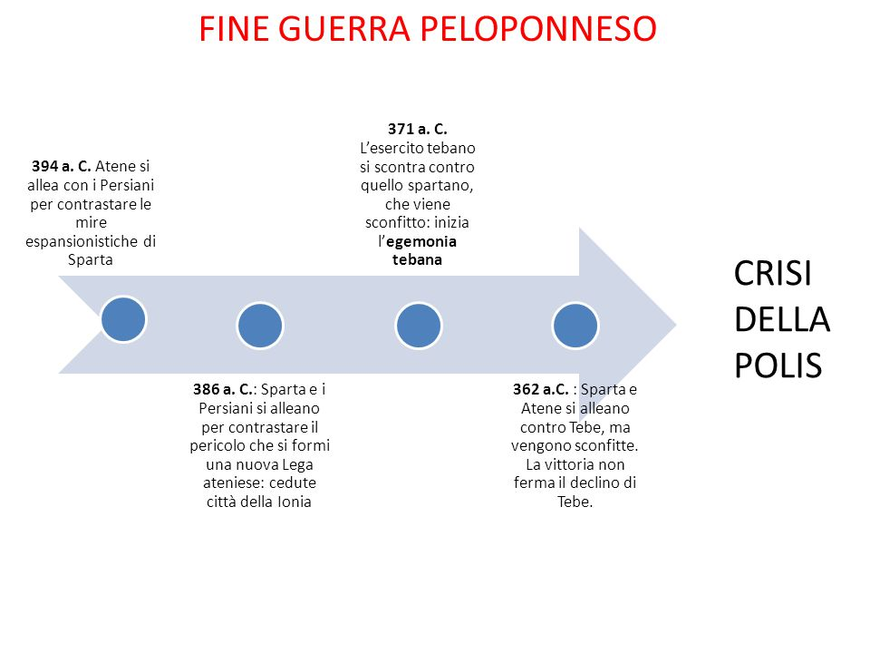 FINE GUERRA PELOPONNESO