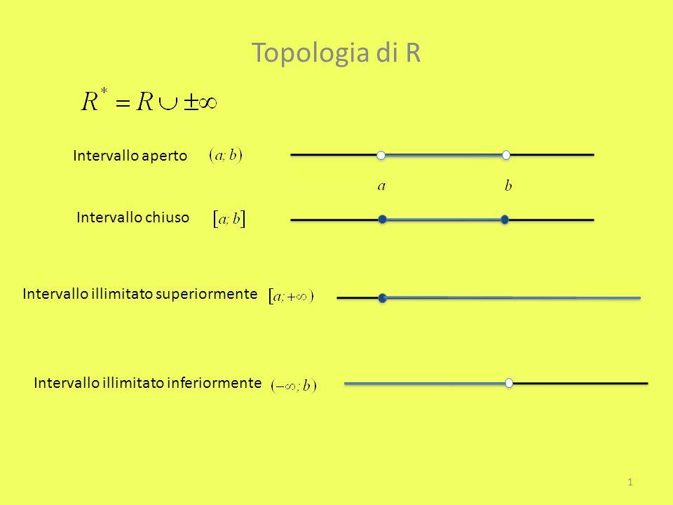 Topologia di R Intervallo aperto Intervallo chiuso