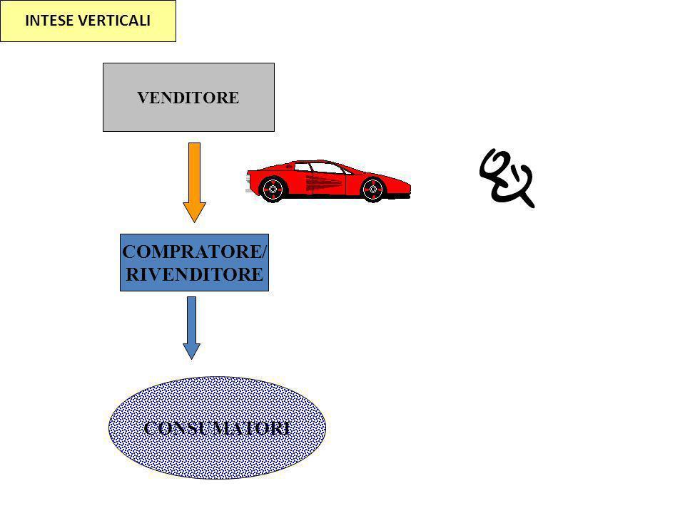 COMPRATORE/ RIVENDITORE CONSUMATORI