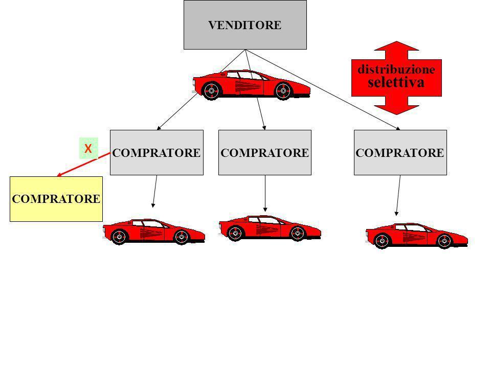 selettiva distribuzione X VENDITORE COMPRATORE COMPRATORE COMPRATORE