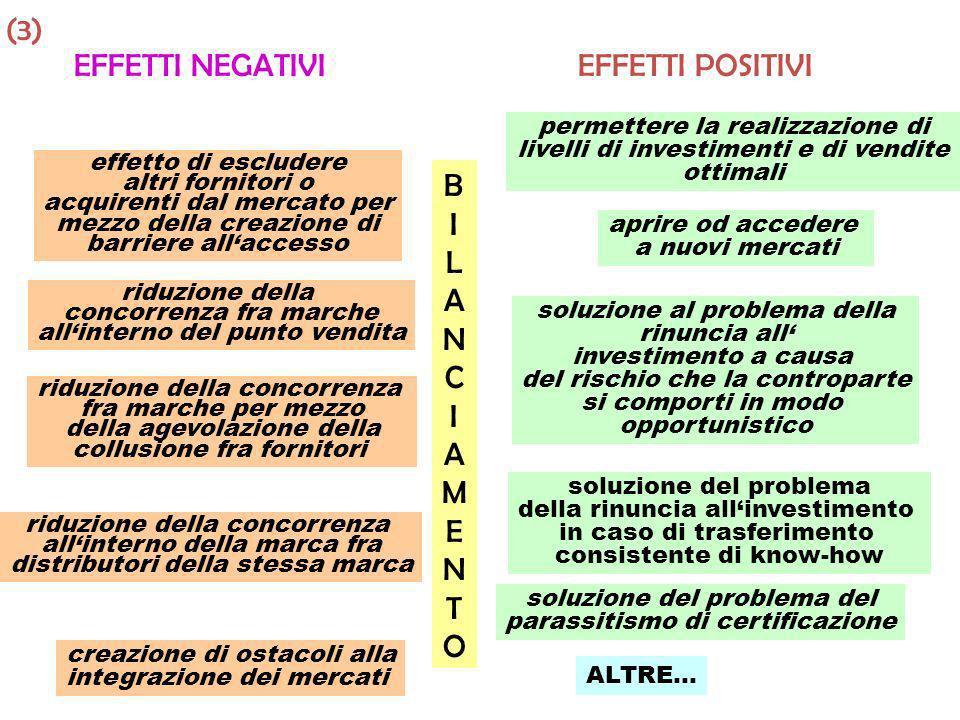 (3) EFFETTI NEGATIVI EFFETTI POSITIVI B I L A N C M E T O