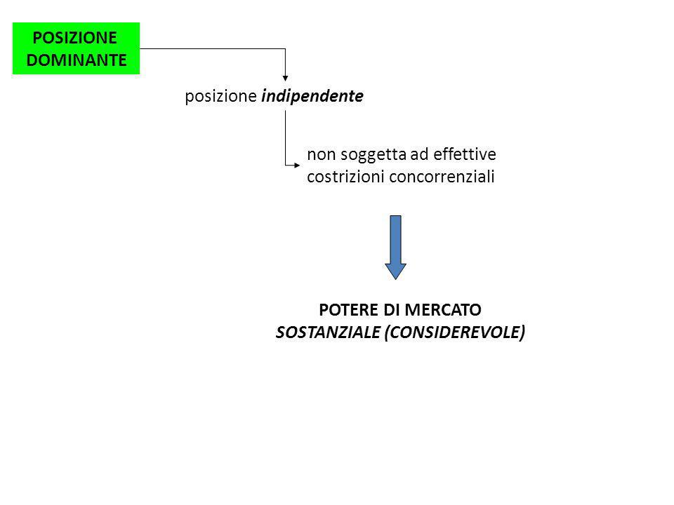 POTERE DI MERCATO SOSTANZIALE (CONSIDEREVOLE)