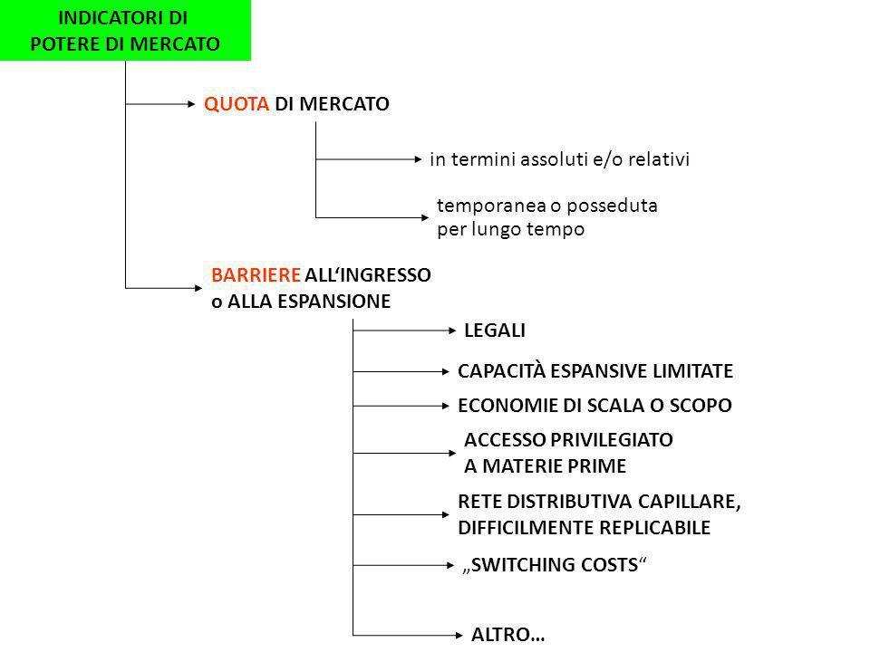 INDICATORI DI POTERE DI MERCATO