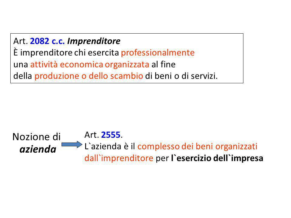 Nozione di azienda Art. 2082 c.c. Imprenditore