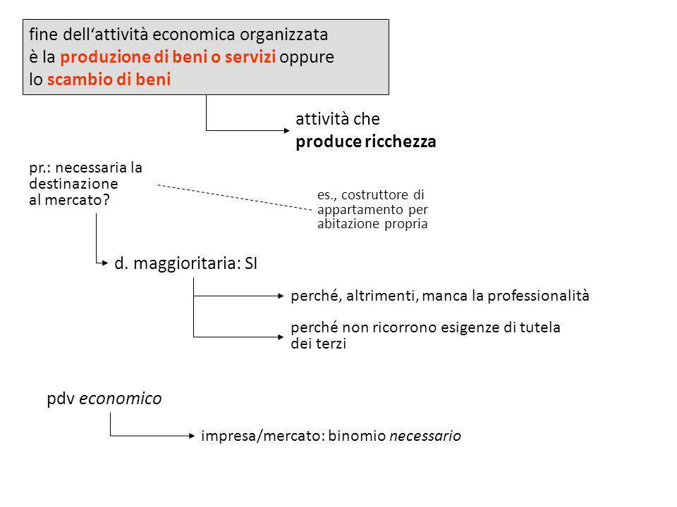 fine dell'attività economica organizzata