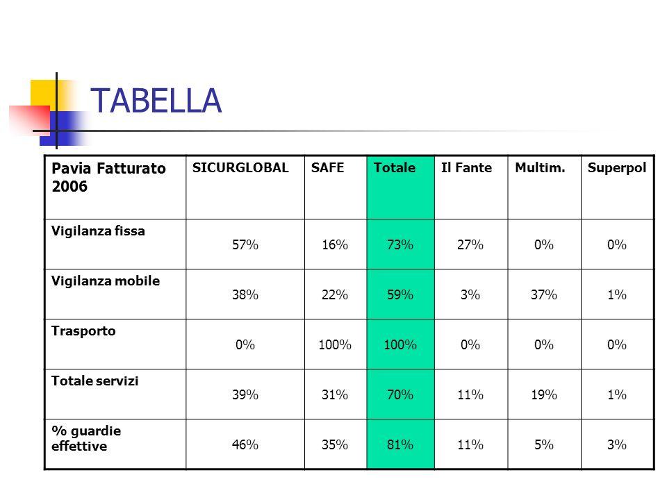 TABELLA Pavia Fatturato 2006 SICURGLOBAL SAFE Totale Il Fante Multim.