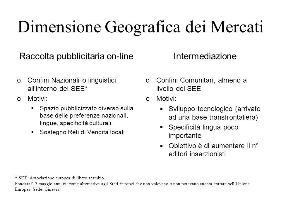 Dimensione Geografica dei Mercati
