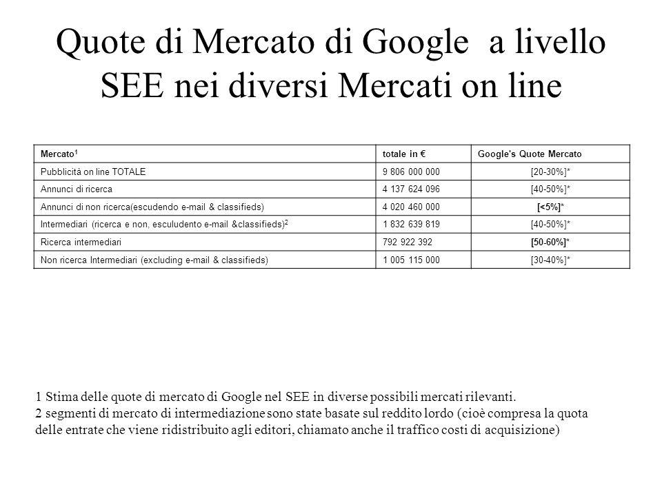 Quote di Mercato di Google a livello SEE nei diversi Mercati on line