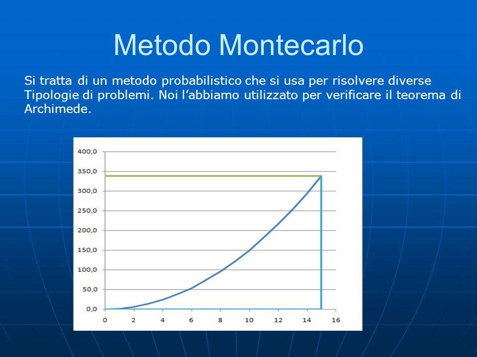 Metodo Montecarlo Si tratta di un metodo probabilistico che si usa per risolvere diverse.
