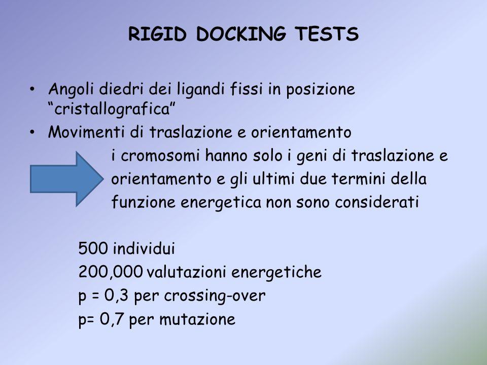 RIGID DOCKING TESTS Angoli diedri dei ligandi fissi in posizione cristallografica Movimenti di traslazione e orientamento.