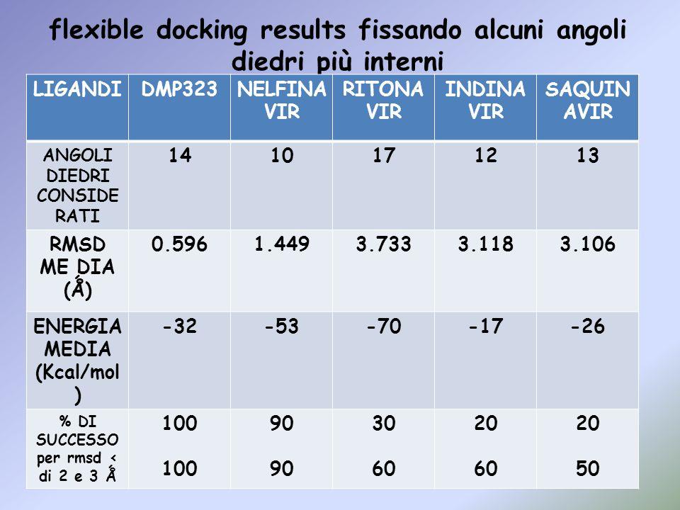 flexible docking results fissando alcuni angoli diedri più interni