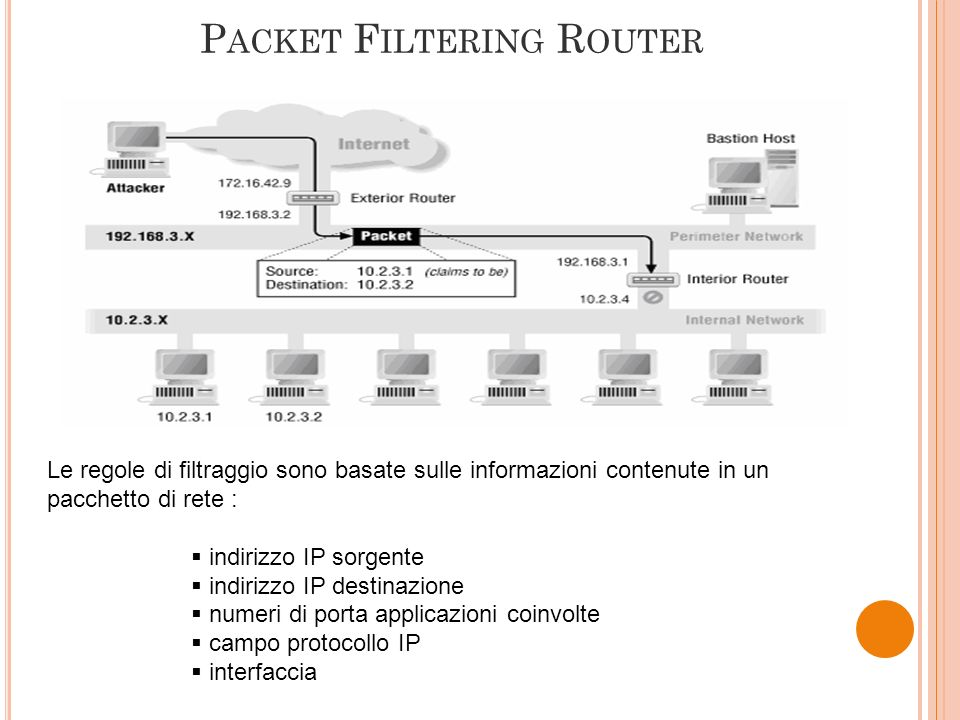Packet Filtering Router