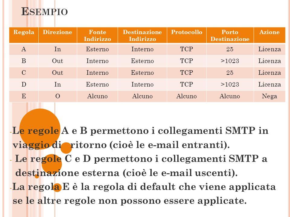 Esempio Le regole A e B permettono i collegamenti SMTP in