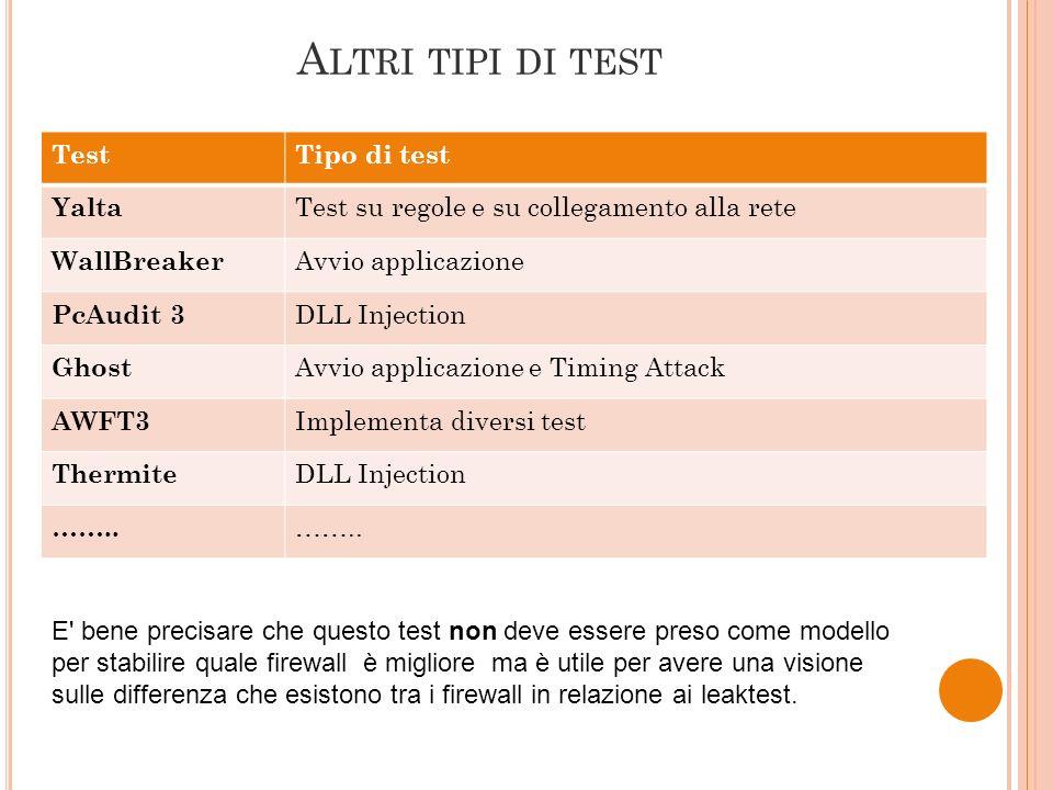 Altri tipi di test Test Tipo di test Yalta