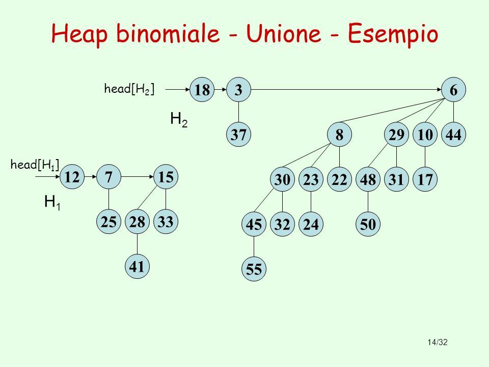 Heap binomiale - Unione - Esempio