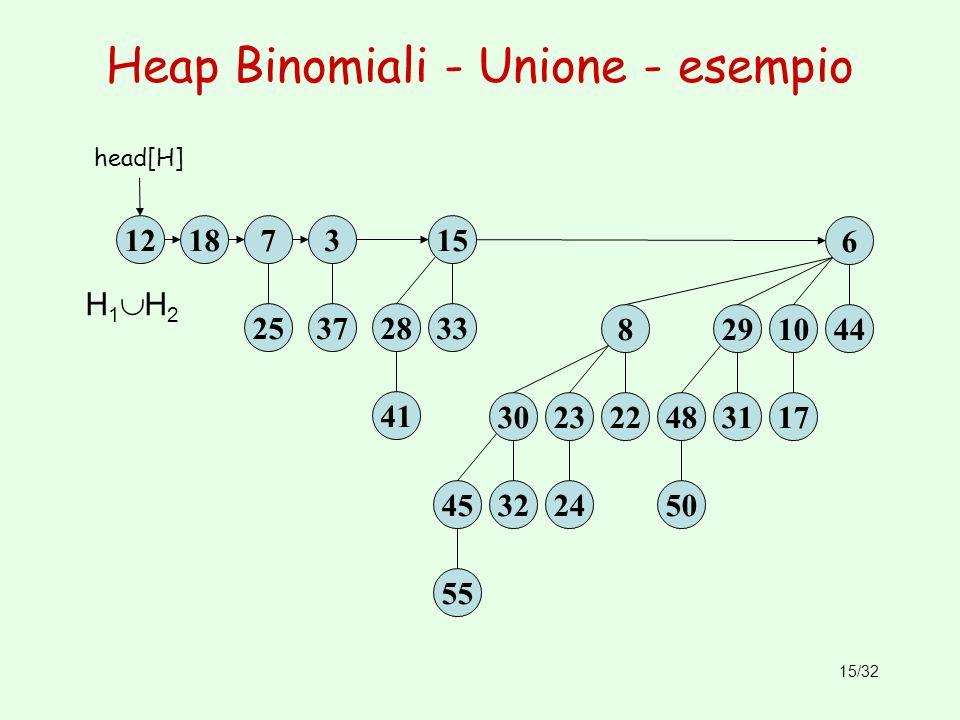 Heap Binomiali - Unione - esempio