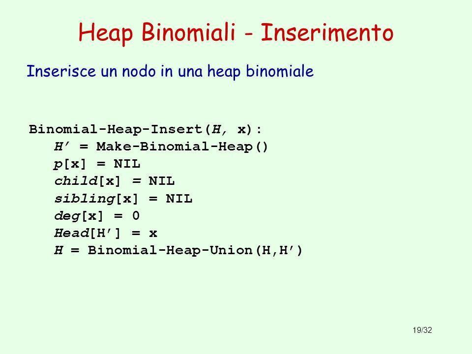 Heap Binomiali - Inserimento