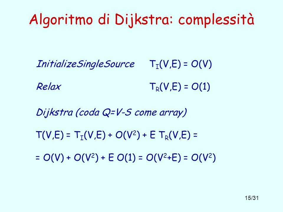 Algoritmo di Dijkstra: complessità