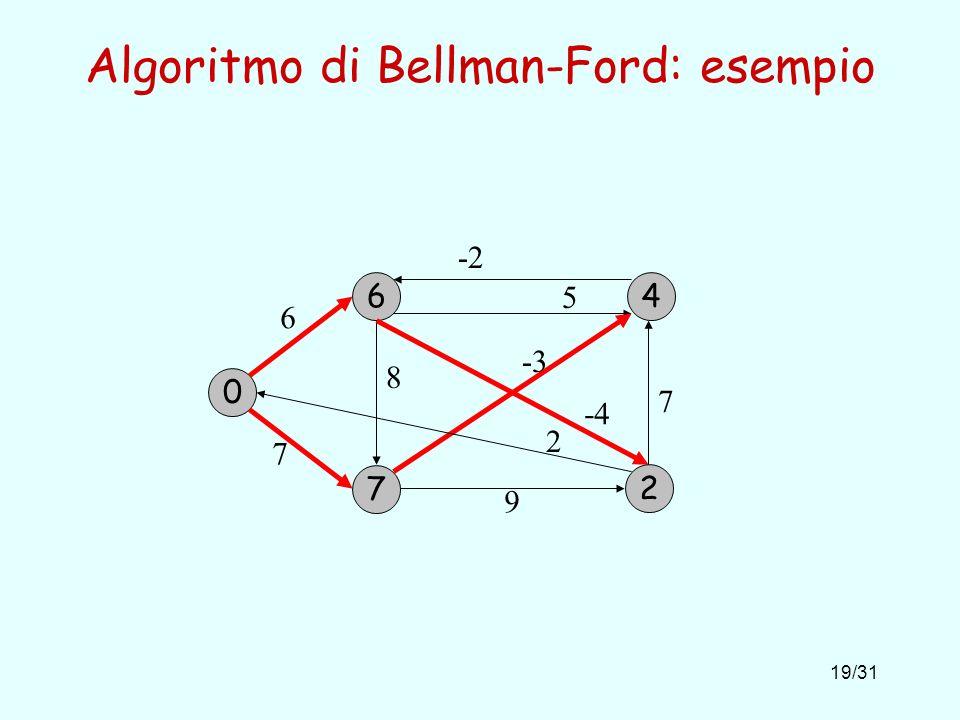 Algoritmo di Bellman-Ford: esempio