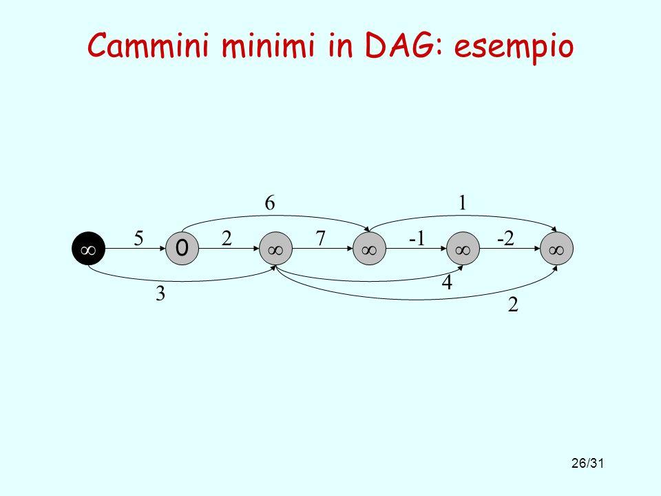 Cammini minimi in DAG: esempio